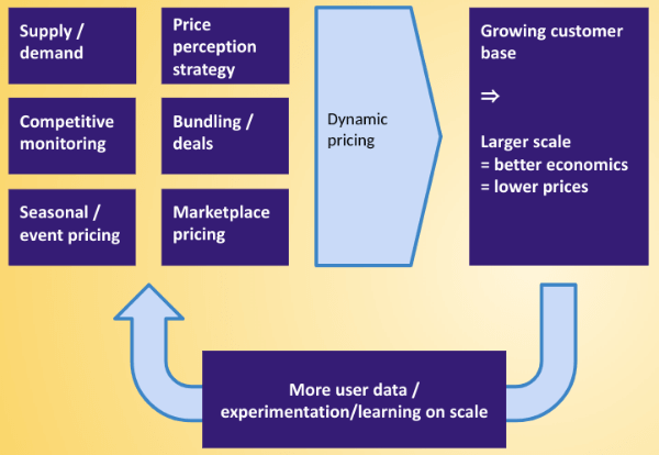 Amazon-virtuous-cycle-pricing-and-data-2
