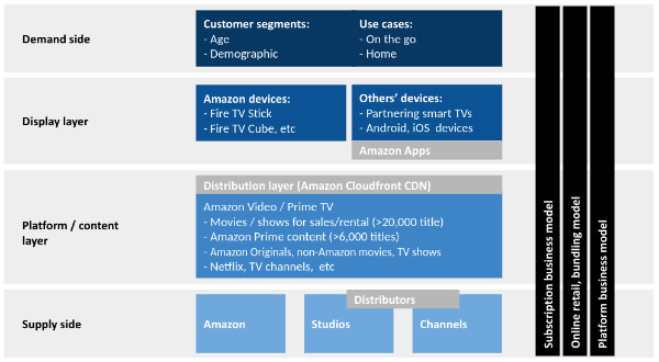 Amazon-Prime-TV-business-models