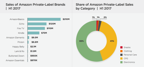 Amazon-electronics-and-brand-sales