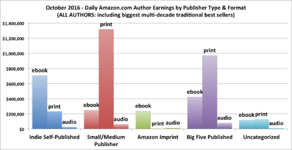 authorearnings-by-publishertype-and-format-2