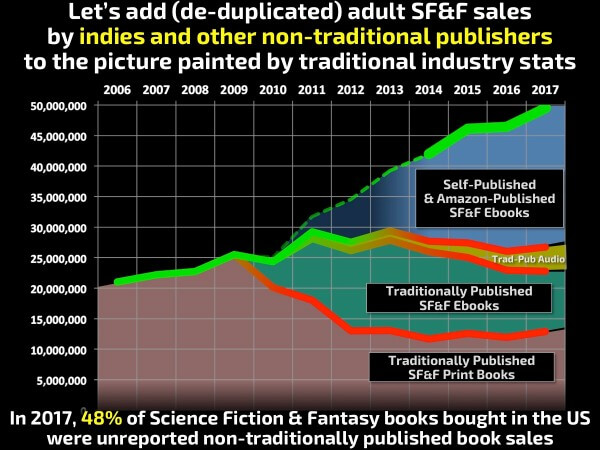 authorearnings-scifi-ebook-sales-1