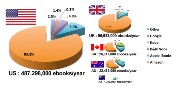 ebook-sales-by-country-and-channel