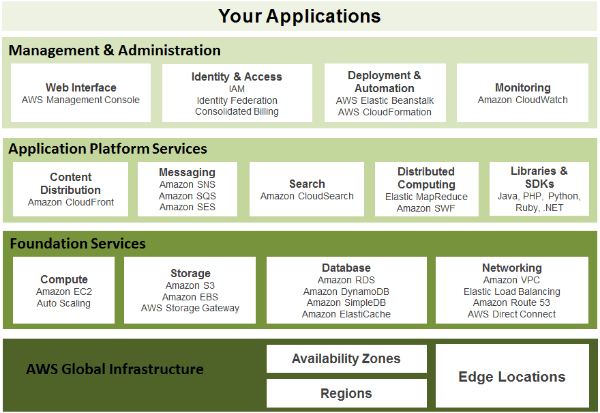 AWS-cloud-layers-1