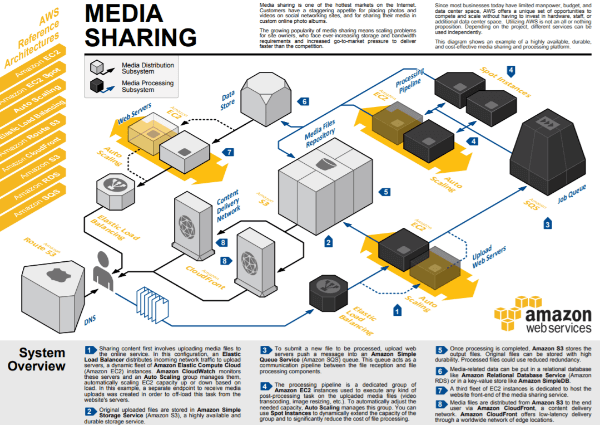 AWS-media-sharing-architecture-3