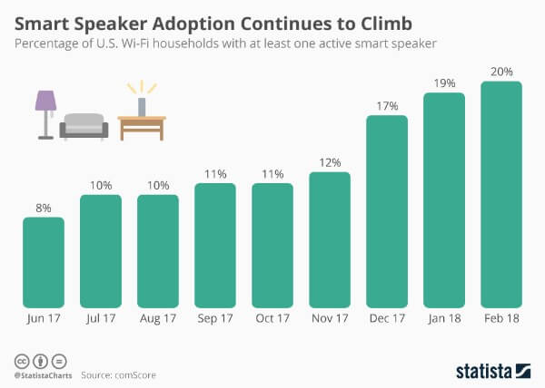 smart-speaker-adoption-US