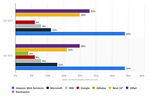 cloud-infrastructure-services-market-share
