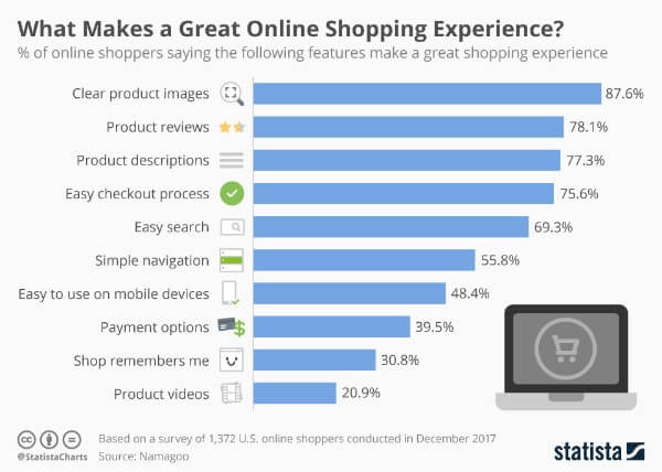 features-of-great-online-shopping-experience