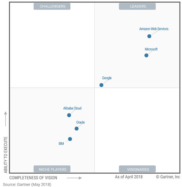 gartner-magic-quadrant-IaaS