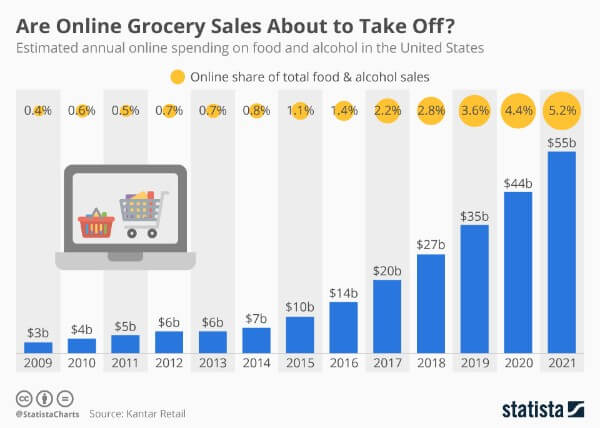 online-food-and-alcohol-sales-in-the-us