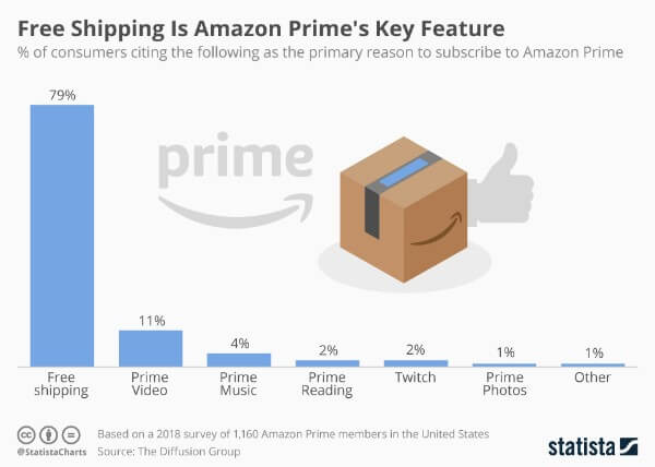 reasons-to-subscribe-to-amazon-prime
