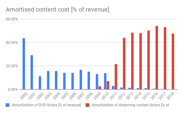 Netflix-amortised-content-cost-2019