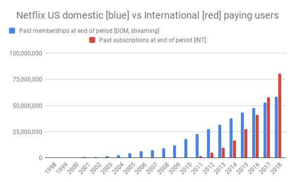 Netflix-US-domestic-vs-International-paying-users