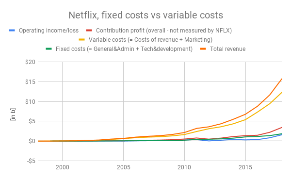 Netflix-fixed-costs-vs-variable-costs-v2