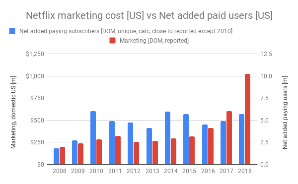 Netflix-marketing-cost-vs-Net-added-paidusers-US