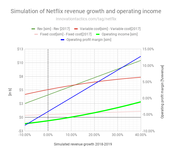 Simulation-Netflix-revenue-growth-and-operating-income-2019-v1