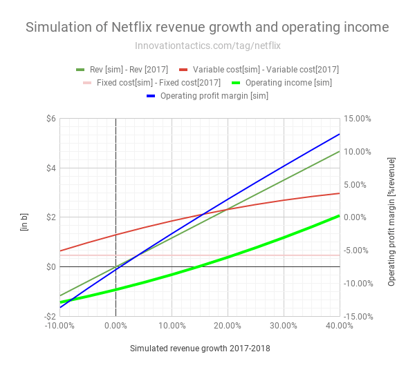 Simulation-Netflix-revenue-growth-and-operating-income-detail