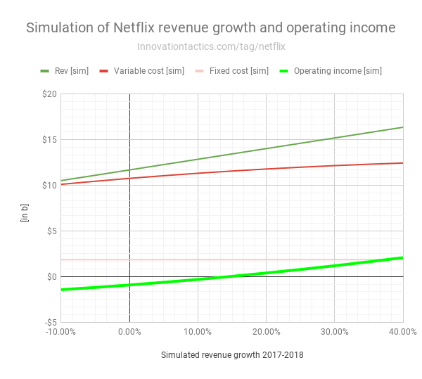 Simulation-Netflix-revenue-growth-and-operating-income
