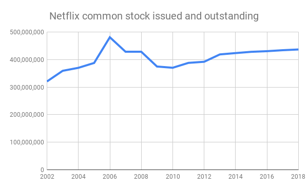 Netflix-common-stock-issued-and-outstanding