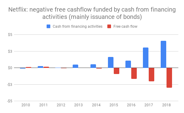 Netflix-free-cashflow-vs-financing-activities-v2