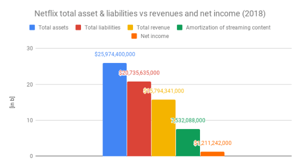 Netflix-total-assets-liabilities-revenues-amortisation-net-income1