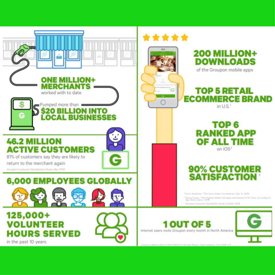 Groupon-assets-facts