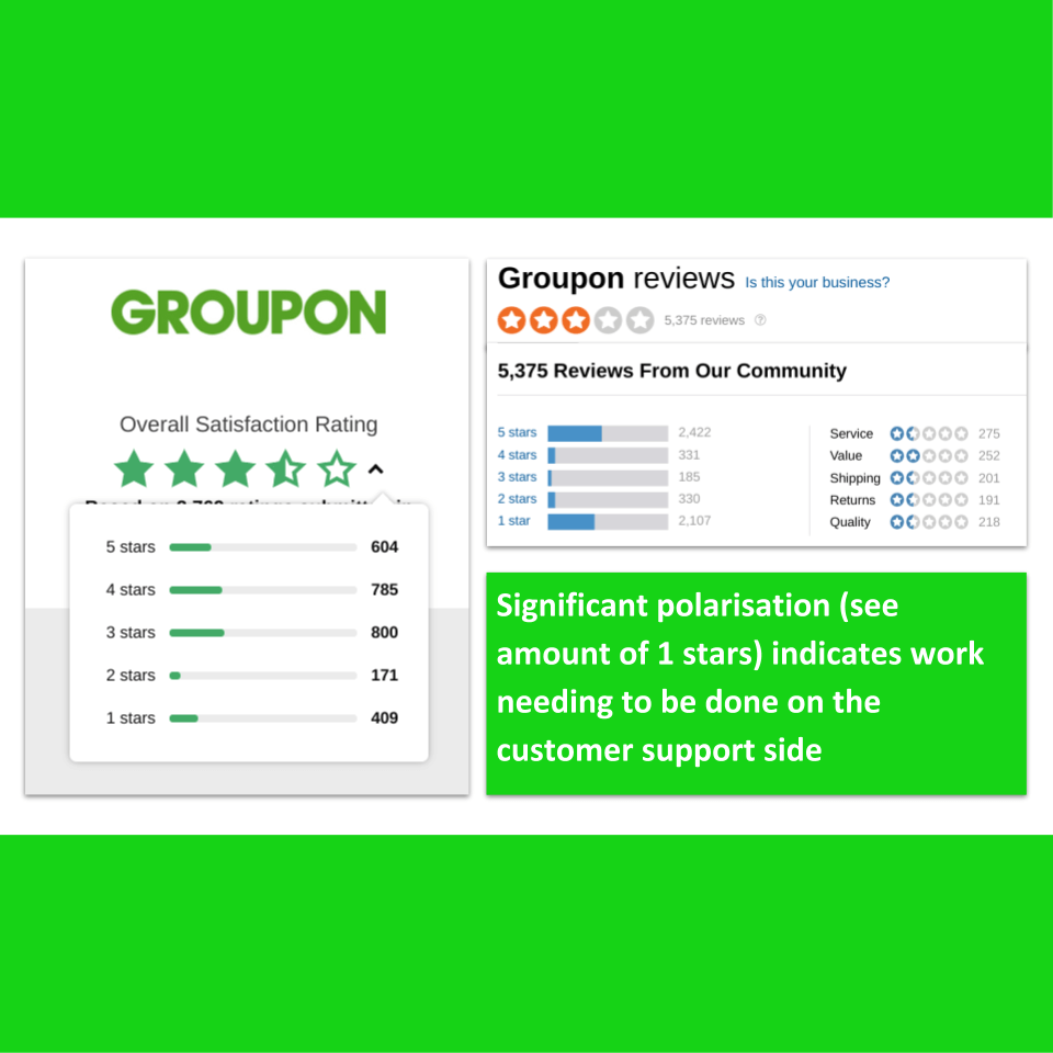 Groupon-assets-ratings
