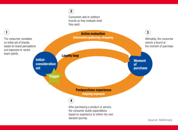Customer journey Mckinsey