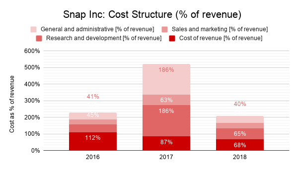 SnapInc-CostStructure