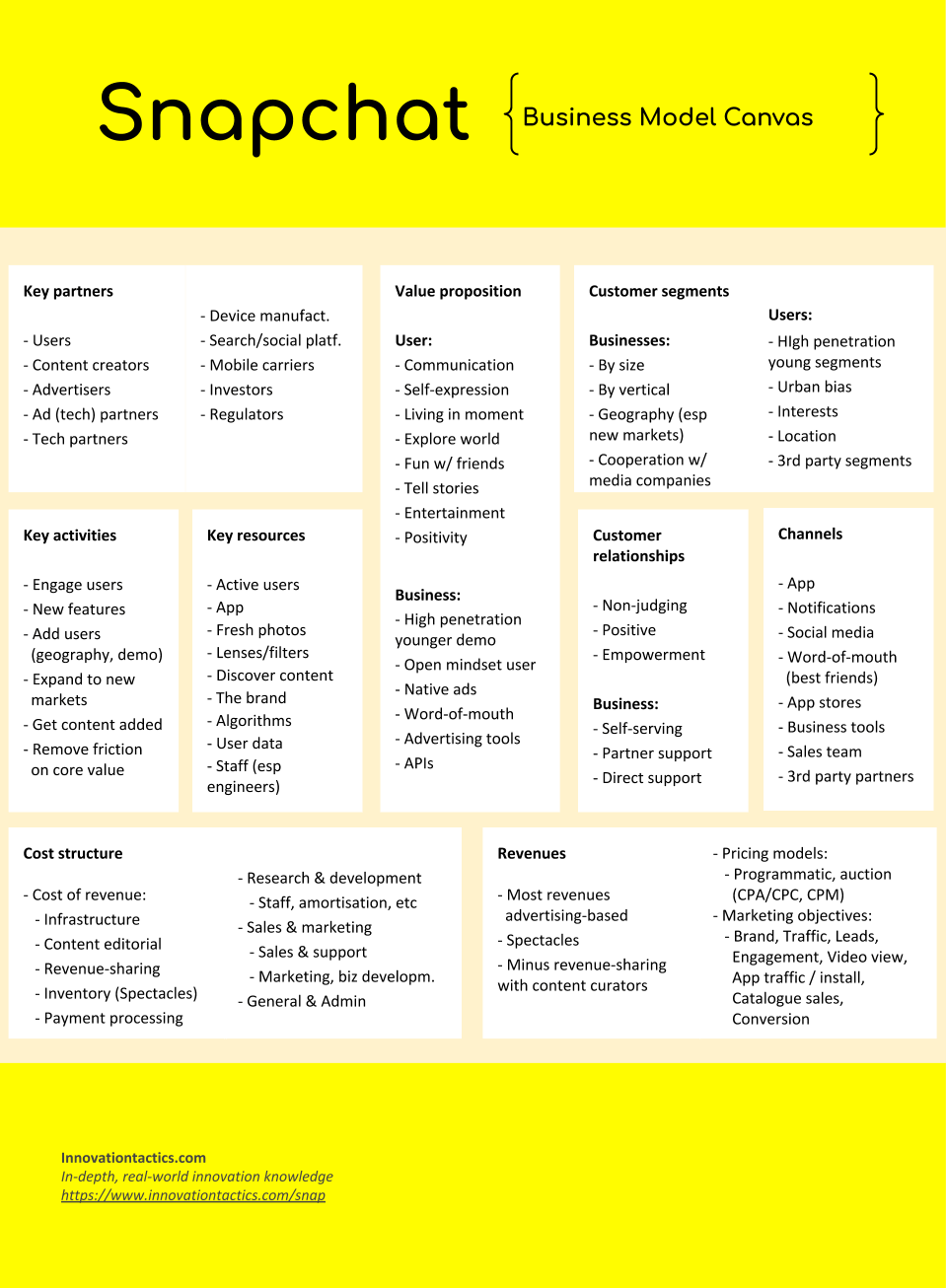 Snap Inc's business model canvas ... but there is much more to learn (click image if you want to know more)
