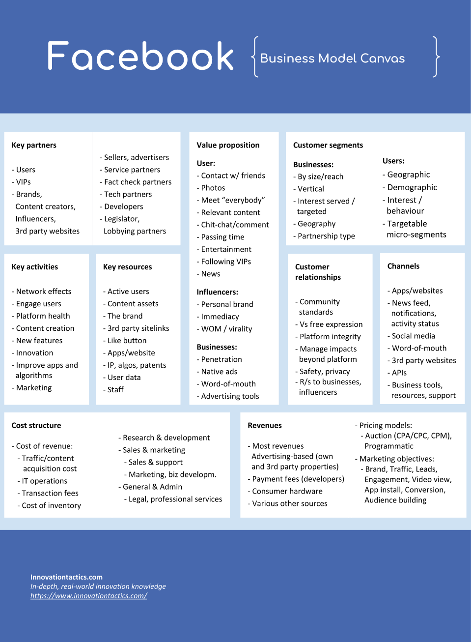 Facebook business model canvas ... but there is much more to learn (click image if you want to know more)