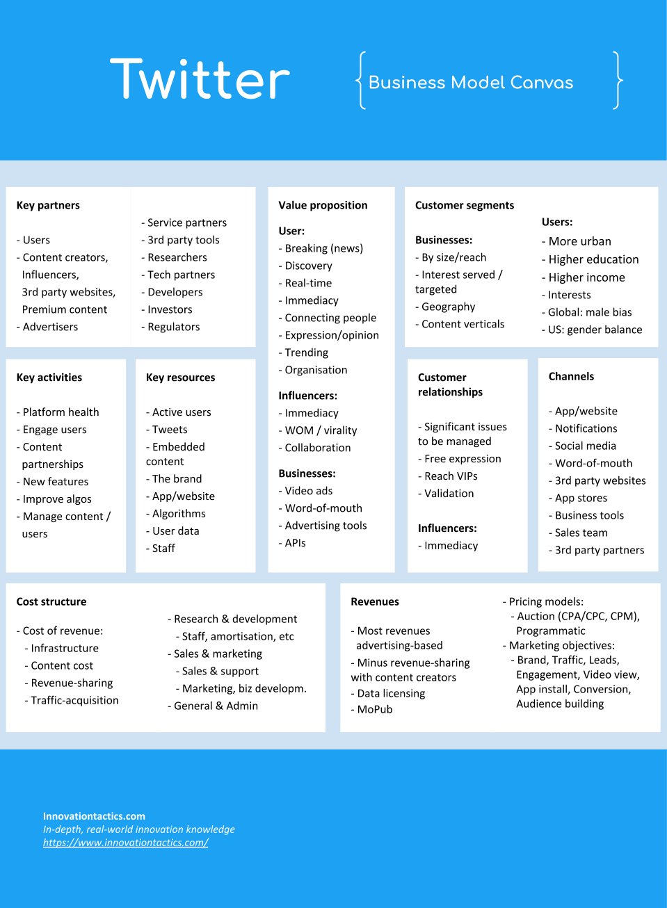 Twitter business model canvas ... but there is much more to learn (click image if you want to know more)