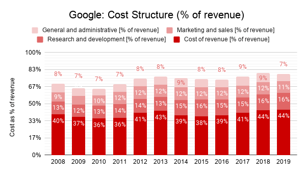 Google cost structure