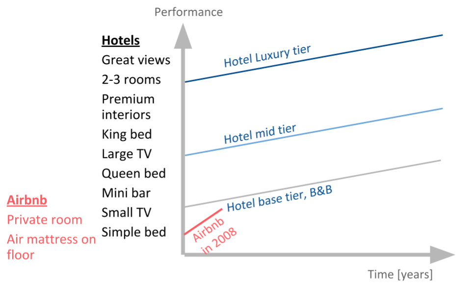 Airbnb started at the bottom of the performnace ladder in 2008