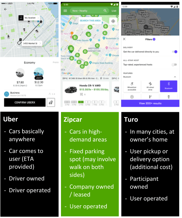 Uber, Turo, Zipcar Apps