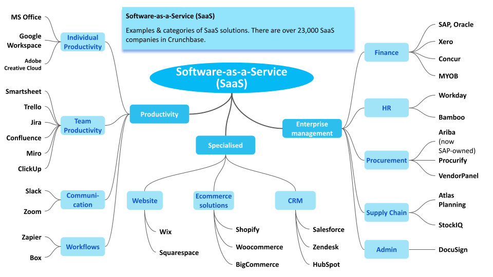 SaaS can be categorised in many ways. Here is one way that makes sense from a business model perspective. The examples on the right differ in their business model elements from those on the levft hand side. Those in the middle are case-by-case. Notionally, the further they are to the left the more business model tactics are similar to the companies on the left and vice versa.