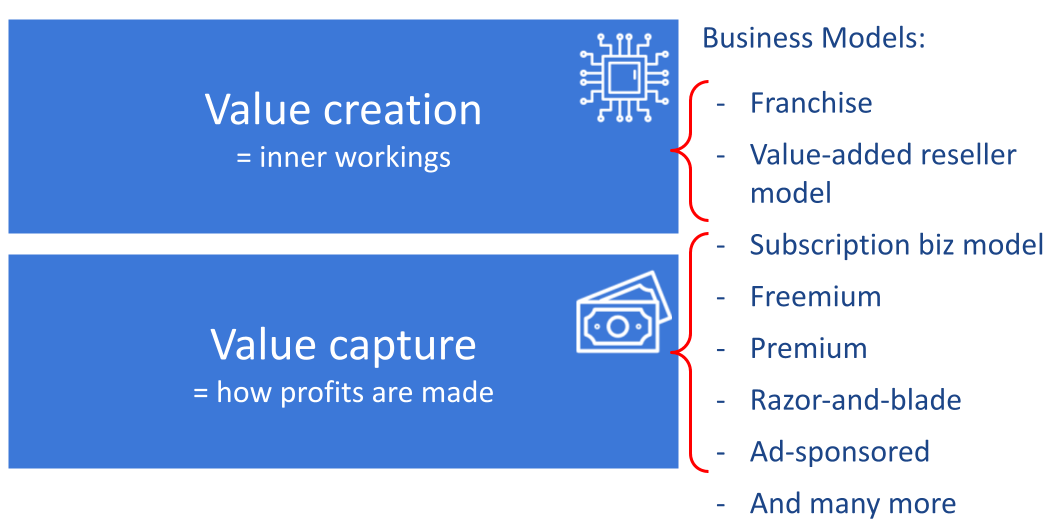 most business models are named on a monetisation model