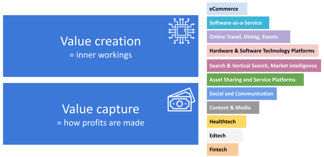 Innovationtactics is categorising their business models based on value creation