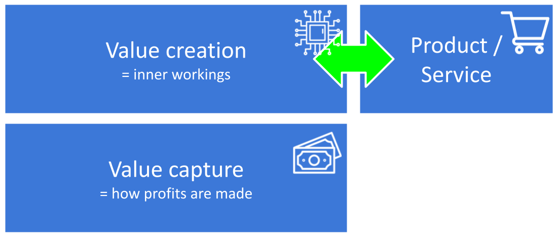 The output of the value creation process is a product or service and has - obviously - a great impact on those value creation activities