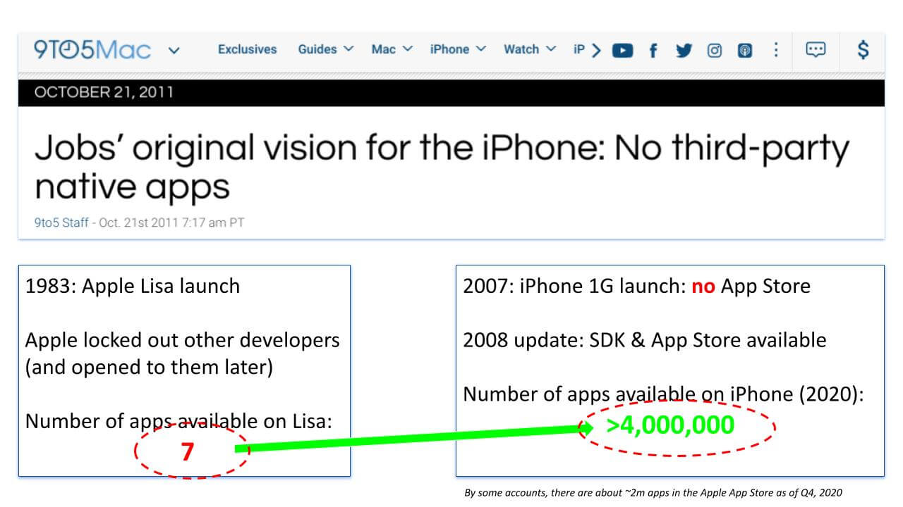 Fortunately for everyone Steve Jobs changed his initial opinion on 3rd party apps. What followed was an unprecedented success story....